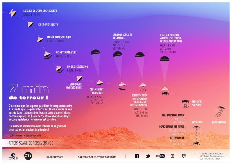 [INFOGRAPHIE] Mars 2020 - 7 minutes de terreur