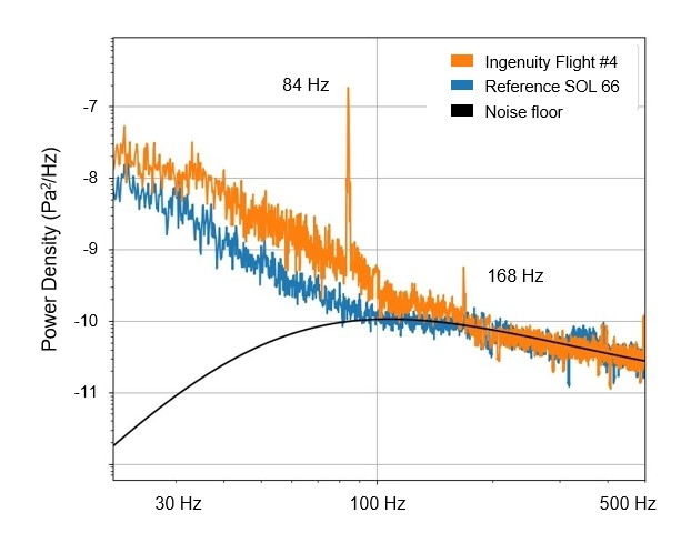 Persy SuperCam MIC HELI Spectrum